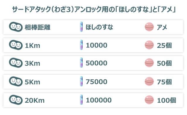 ポケモンGO_プレイ日誌_1画像用_2つめのわざ解放