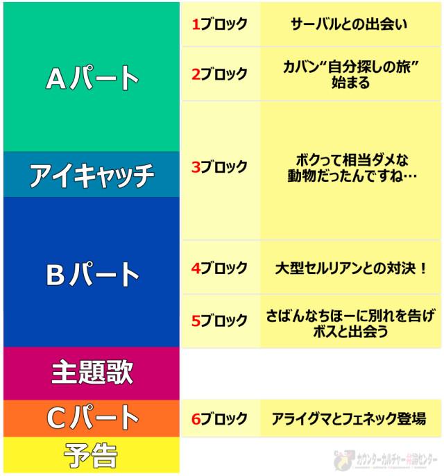 けものフレンズ1話_構成と6ブロック対応図_改定版