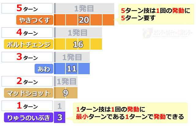通常技の発動間隔-図表-1ターン基準で比較