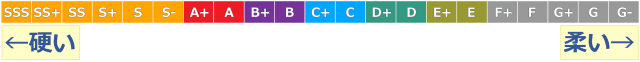 GBL_PvP_ステ積_実数値の積_ランク比較表